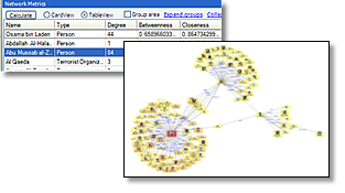 Integrated Social Network Analysis software program: Sentinel Visualizer