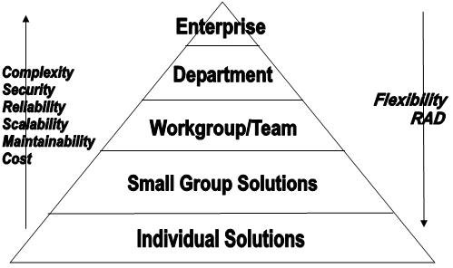 Microsoft Access database pyramid